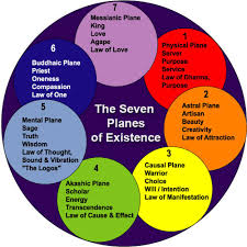 seven planes of existance