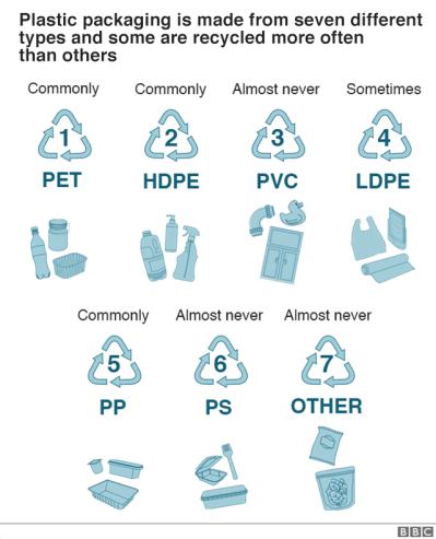 Plastic Recycling Explained bbc dot co dot uk